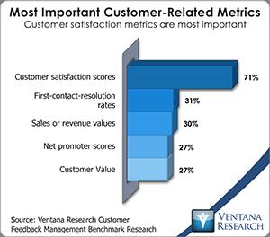 customer conversion metric