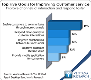 customer service goals and objectives