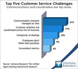 customer service challenges