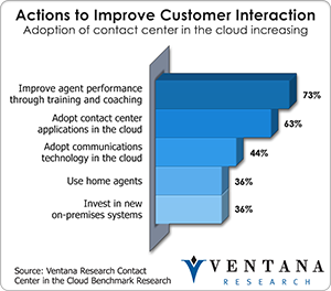 vr_inin_actions_to_improve_customer_interaction