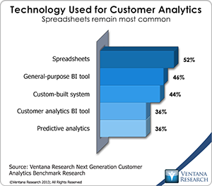 vr_Customer_Analytics_09_technology_used_for_customer_analytics