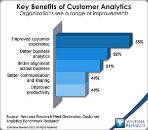 vr_Customer_Analytics_03_key_benefits_of_customer_analytics